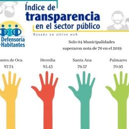 Sólo el 4,5% de Gobiernos Locales superaron nota de 70: Las restantes 77 Municipalidades y 08 Concejos de Distrito reprobaron medición de transparencia en sitios web