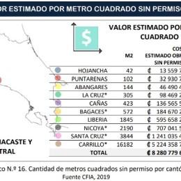 Puntarenas 43%: REGIONES NORTE Y PACÍFICO NORTE REGISTRAN LOS PORCENTAJES MÁS ALTOS DE CONSTRUCCIONES SIN PERMISO MUNICIPAL