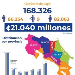 Gobierno inicia gestiones de pago para 304 mil Bonos Proteger: Este miércoles fueron depositados más de 39 mil beneficios a personas afectadas laboralmente por el COVID-19