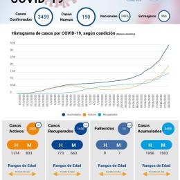 Se tomaron 1201 muestras: Cincuenta y cuatro personas resultaron positivas por COVID-19 en tamizaje masivo en Pavas