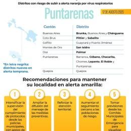 También otros distritos porteños: Cóbano y Lepanto en alerta temprana y deberán tomar medidas para evitar pasar a naranja