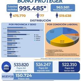 IMAS transfirió este viernes casi 100 mil nuevos Bonos Proteger: Del total de 95.724 personas beneficiarias un 73.2% son mujeres