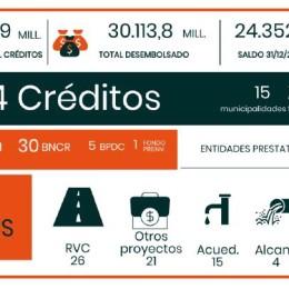 Según análisis de la CGR: Endeudamiento municipal creció 91.7% en los últimos 5 años