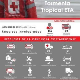 Más de 500 incidentes han sido atendidos por Cruz Roja Costarricense en respuesta a la depresión tropical ETA